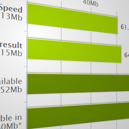 What affects my broadband speed?